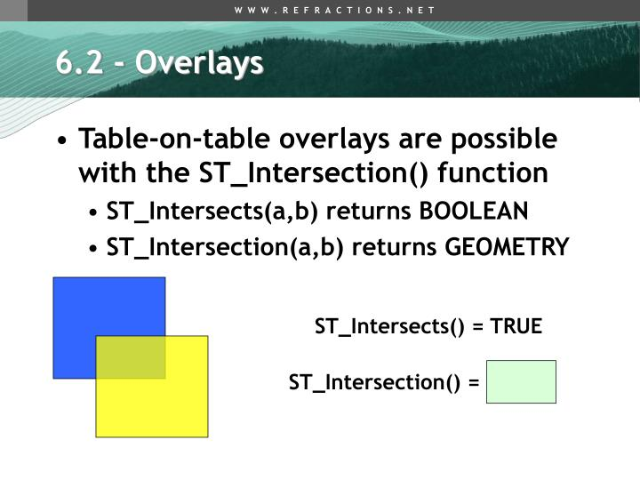 6.2 - Overlays