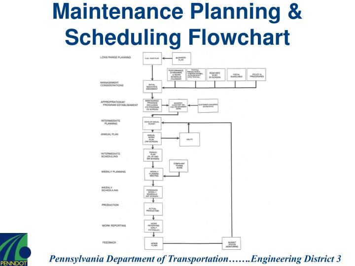 Maintenance Planning & Scheduling Flowchart
