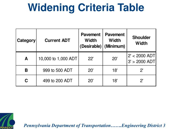 Widening Criteria Table