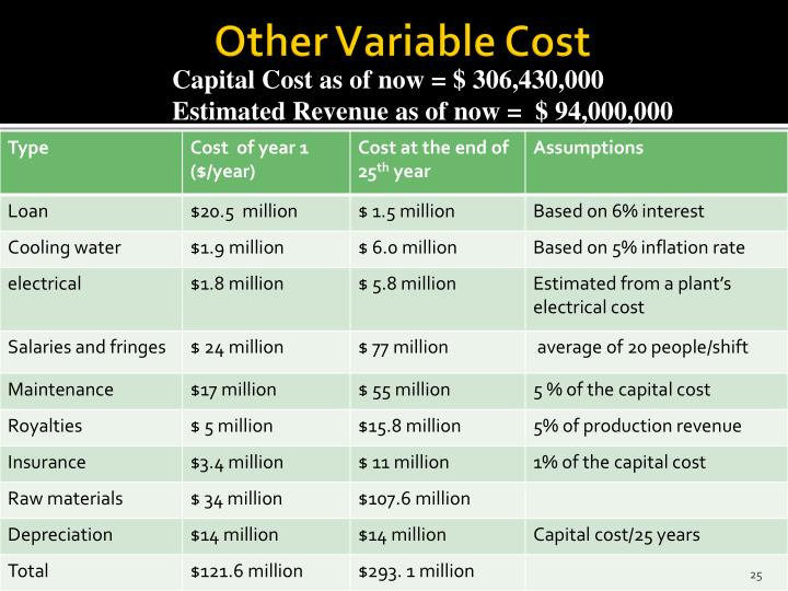 Other Variable Cost