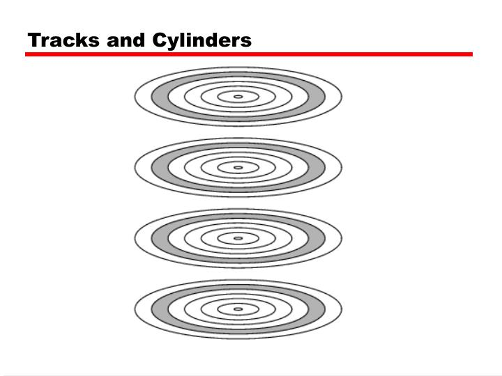 Tracks and Cylinders