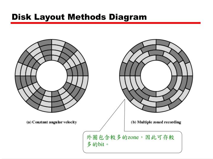 Disk Layout Methods Diagram