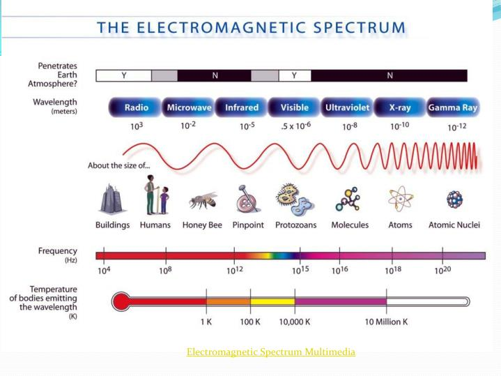 Electromagnetic Spectrum Multimedia