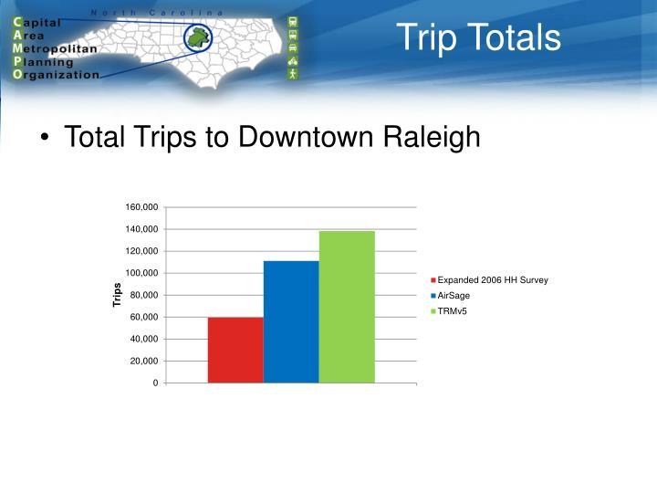 Trip Totals