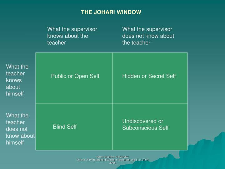 ingham and luft s johari window Joseph luft and harry ingham have developed a model which is popularly known as johari windows johari window is a very popular and easily understood model of.