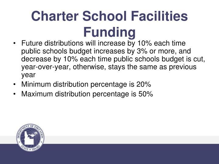 Charter School Facilities Funding
