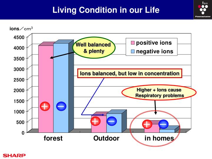 Living Condition in our Life