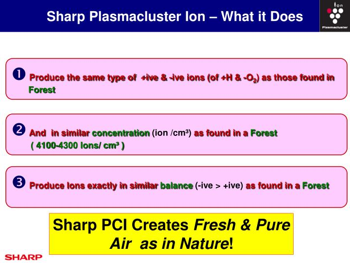 Sharp Plasmacluster Ion – What it Does