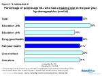 percentage of people age 60 who had a hearing test in the past year by demographics cont d