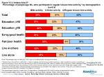 percentage of people age 60 who participate in regular leisure time activity by demographics cont d