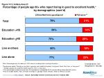 percentage of people age 60 who report being in good to excellent health by demographics cont d