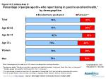 percentage of people age 60 who report being in good to excellent health by demographics