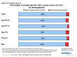 percentage of people age 60 with a usual source of care by demographics