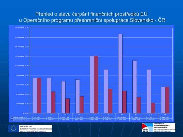 Přehled o stavu čerpání finančních prostředků EU