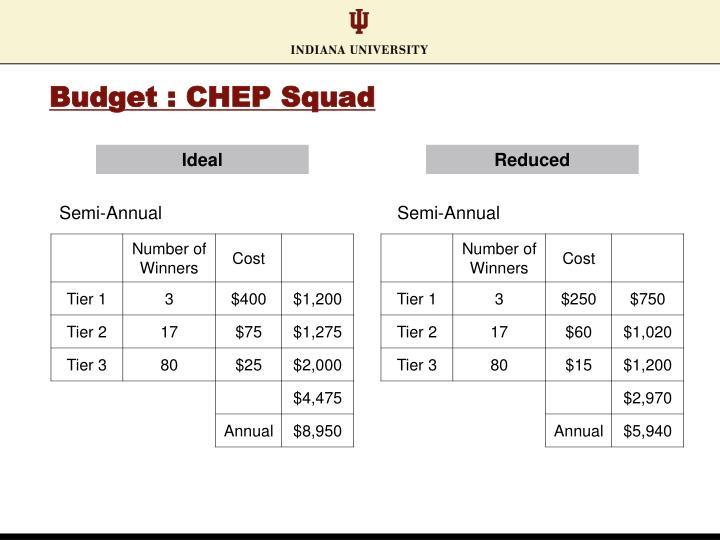Budget : CHEP Squad