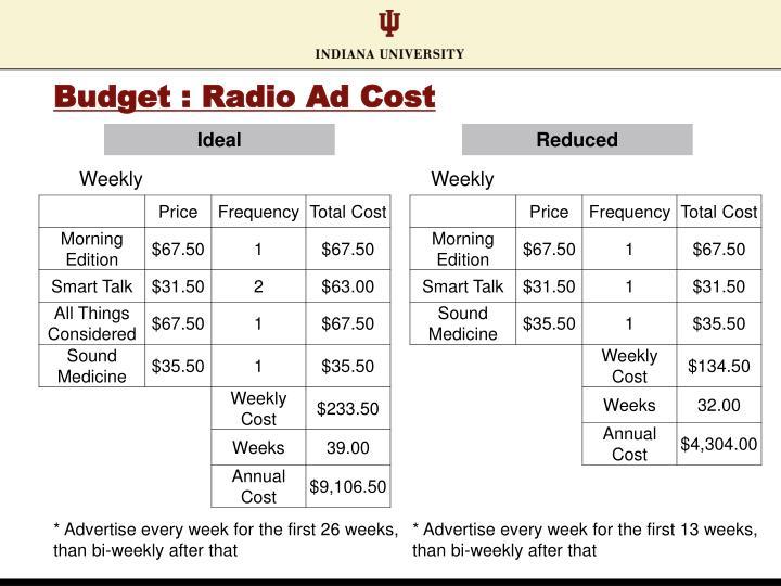 Budget : Radio Ad Cost