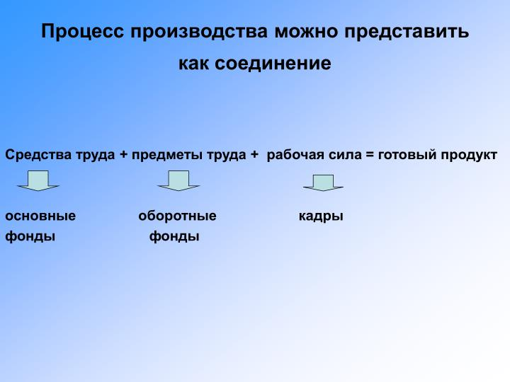 Процесс производства можно представить как соединение