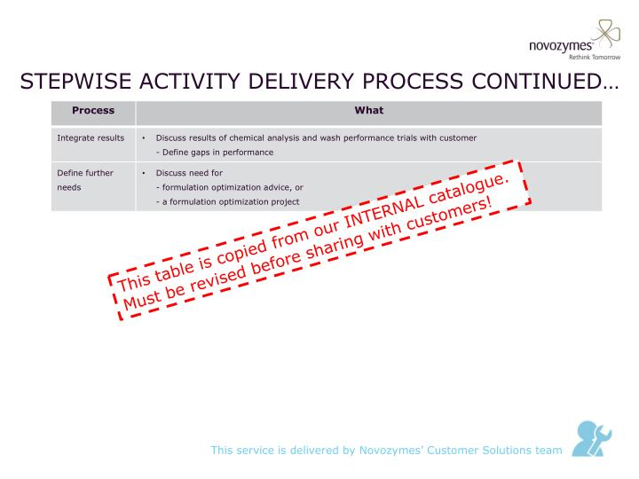 Stepwise activity delivery process continued