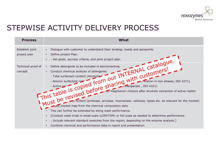 Stepwise activity delivery process
