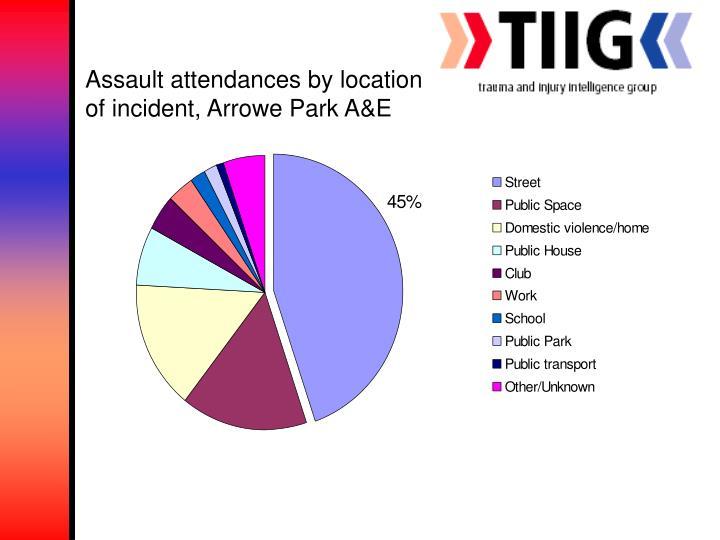 Assault attendances by location