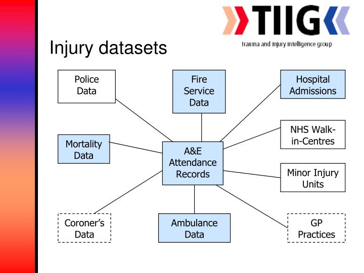 Injury datasets