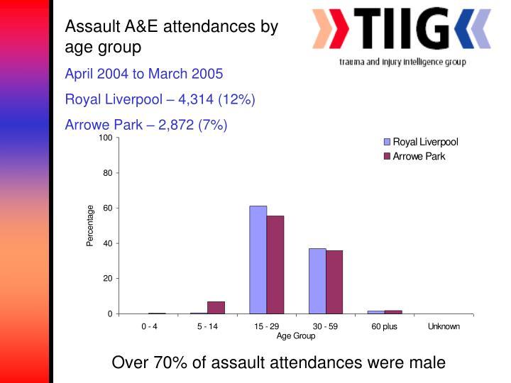 Assault A&E attendances by age group