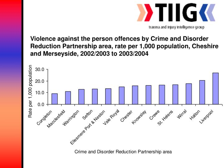 Violence against the person offences by Crime and Disorder Reduction Partnership area, rate per 1,000 population, Cheshire and Merseyside, 2002/2003 to 2003/2004