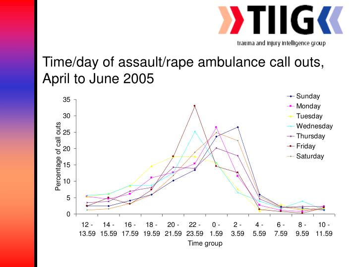 Time/day of assault/rape ambulance call outs, April to June 2005