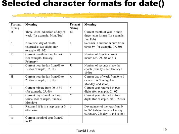 Selected character formats for date()