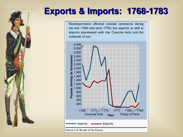 Exports & Imports:  1768-1783