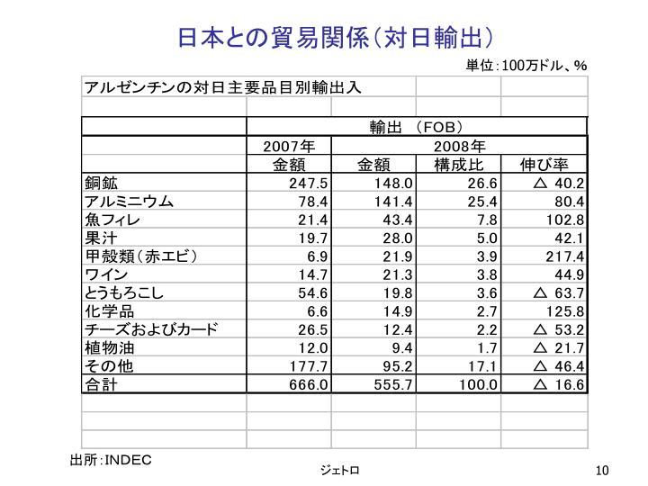 日本との貿易関係(対日輸出)