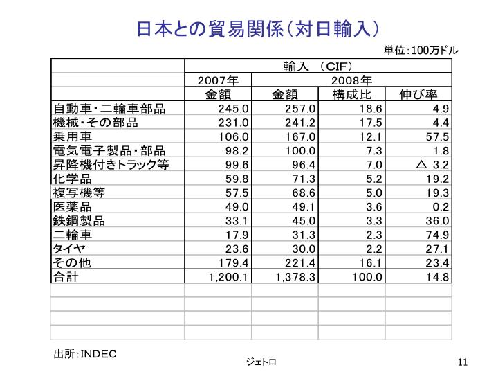 日本との貿易関係(対日輸入)