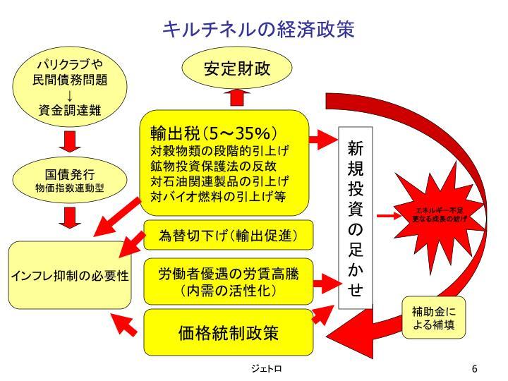 キルチネルの経済政策