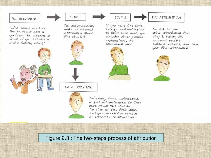 Figure 2.3 : The two-steps process of attribution