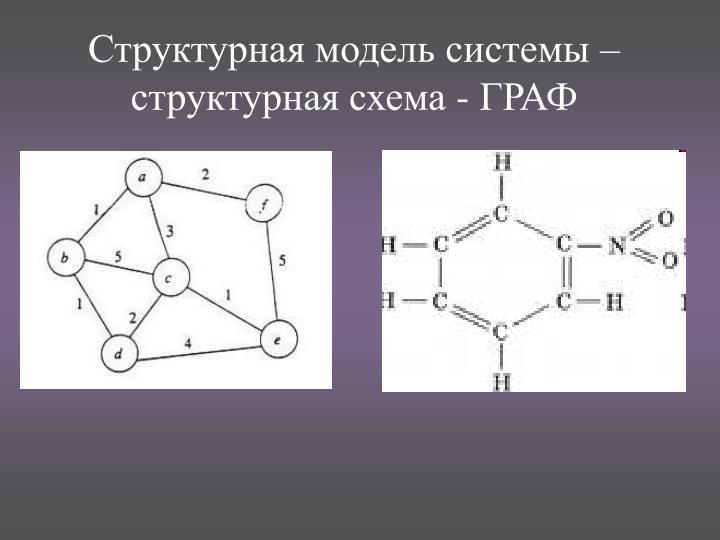 Структурная модель системы – структурная схема - ГРАФ