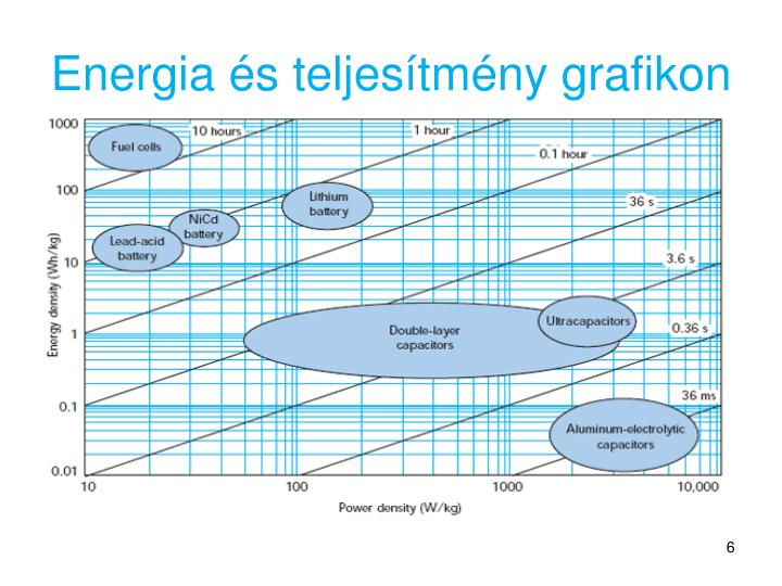 Energia és teljesítmény grafikon