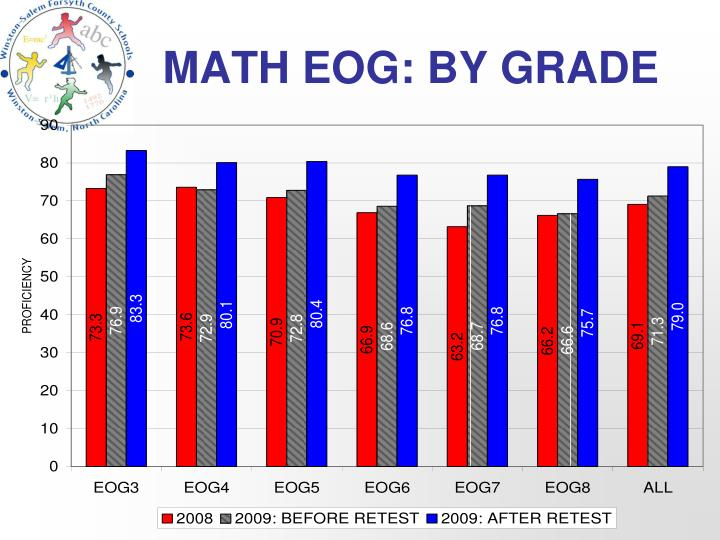 MATH EOG: BY GRADE