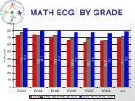 math eog by grade