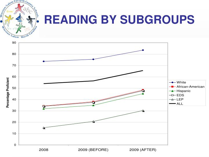 READING BY SUBGROUPS