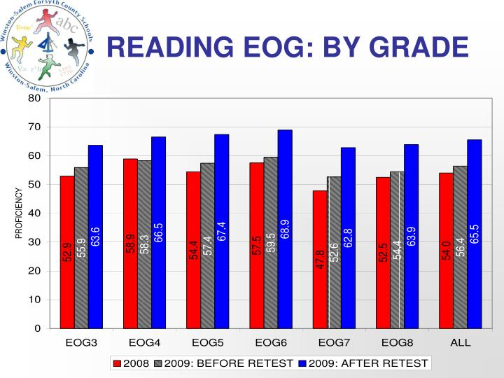 READING EOG: BY GRADE