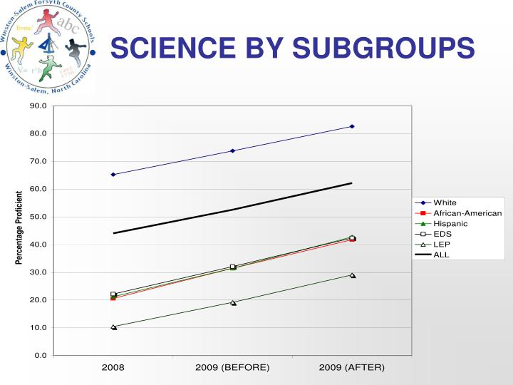 SCIENCE BY SUBGROUPS