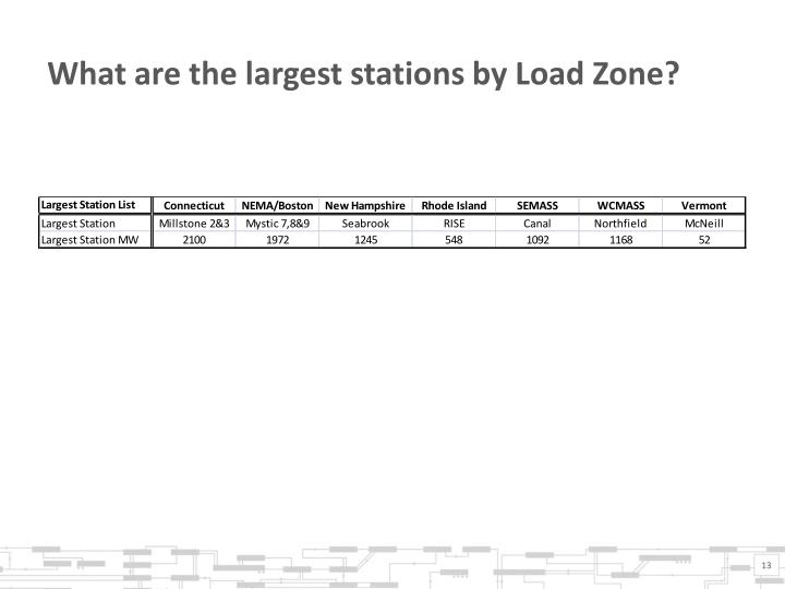 What are the largest stations by Load Zone?