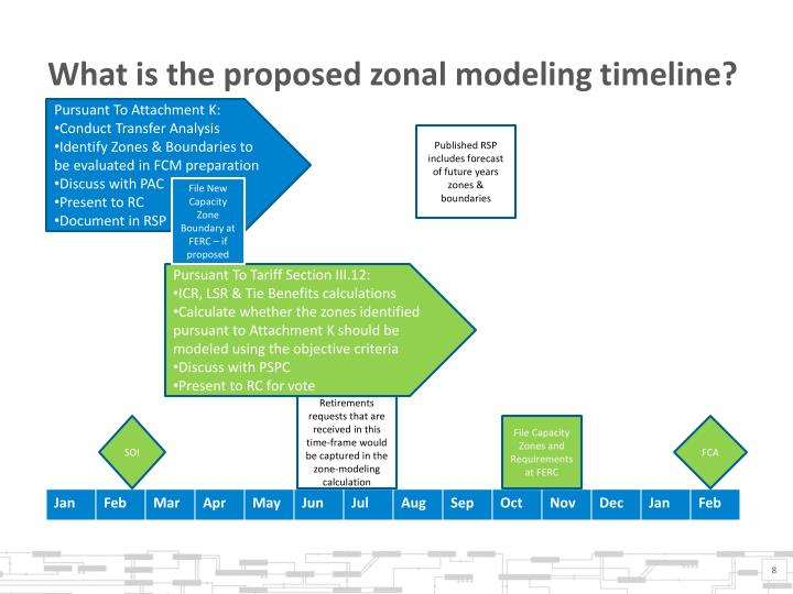 What is the proposed zonal modeling timeline?