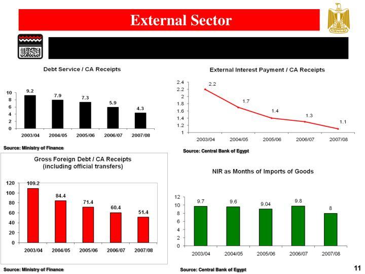 External Sector