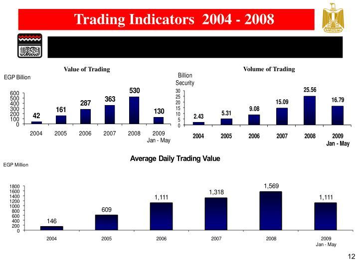 Trading Indicators  2004 - 2008
