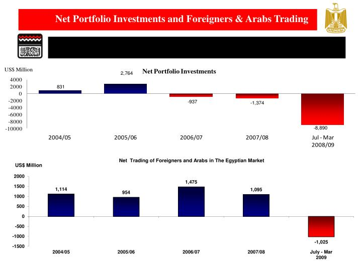 Net Portfolio Investments and Foreigners & Arabs Trading