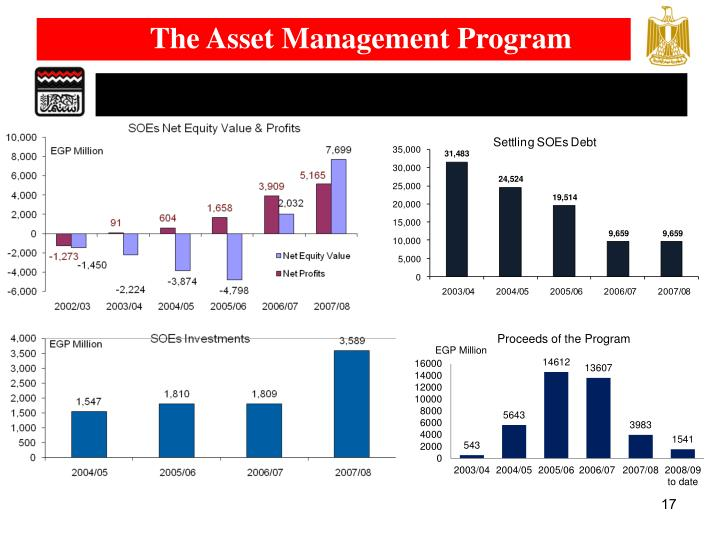 The Asset Management Program