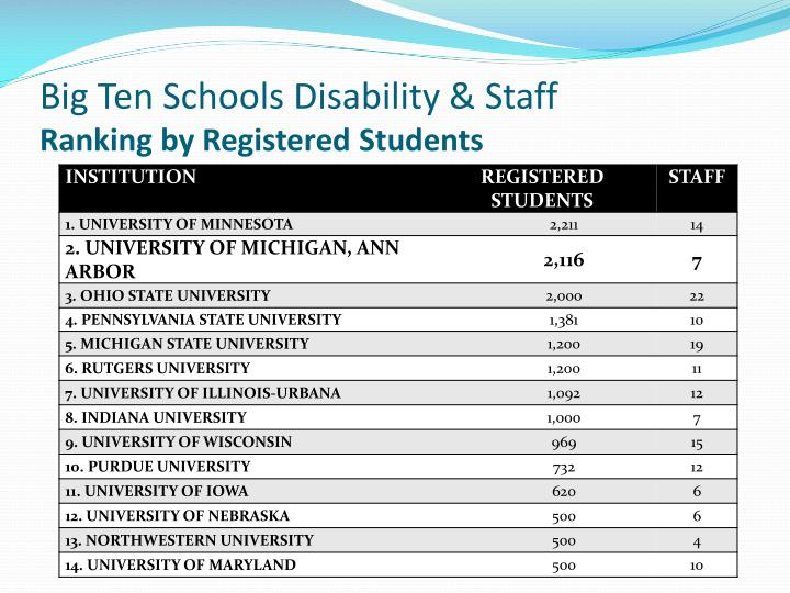 Big Ten Schools Disability & Staff