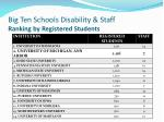 big ten schools disability staff ranking by registered students