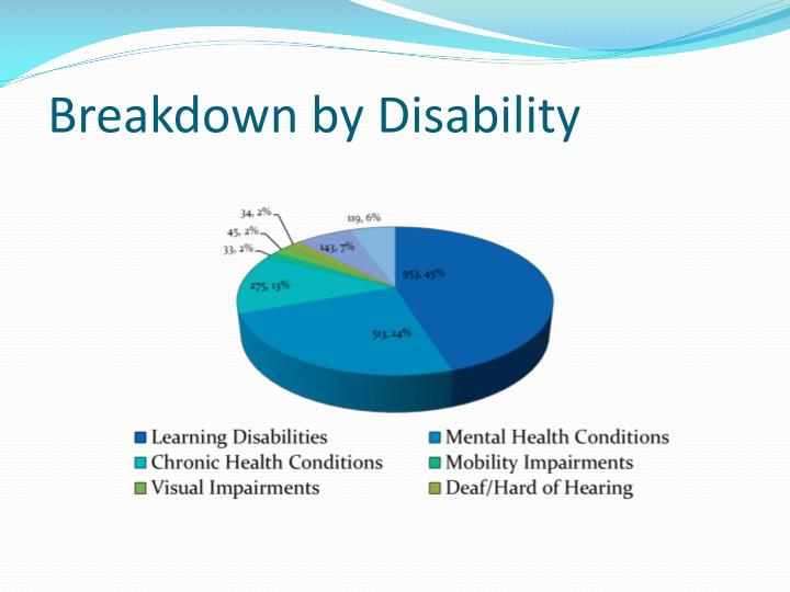 Breakdown by Disability